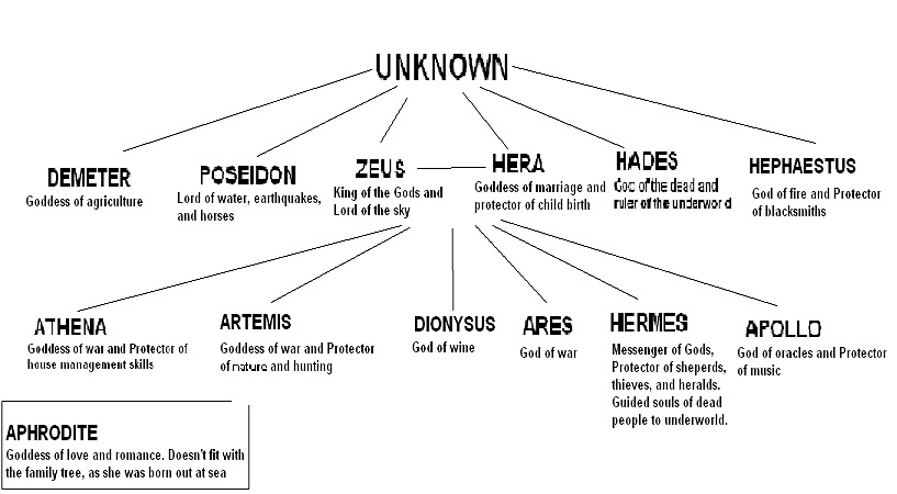 Hermes Greek God Diagram House Wiring Diagram Symbols